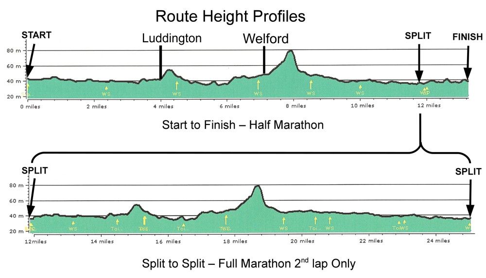 Marathon and half marathon route height profiles