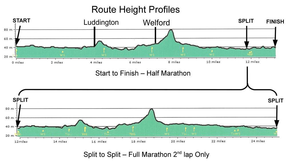 Marathon and half marathon route height profiles